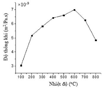 Hình 5. Ảnh hưởng của nhiệt độ tới độ thông khí của vỏ sơn ceramic