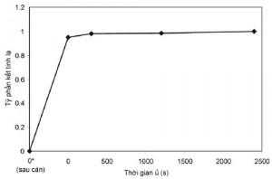 Hình 5. Quan hệ giữa tỷ phần kết tinh lại và thời gian ủ ở 600 oC của mẫu M4