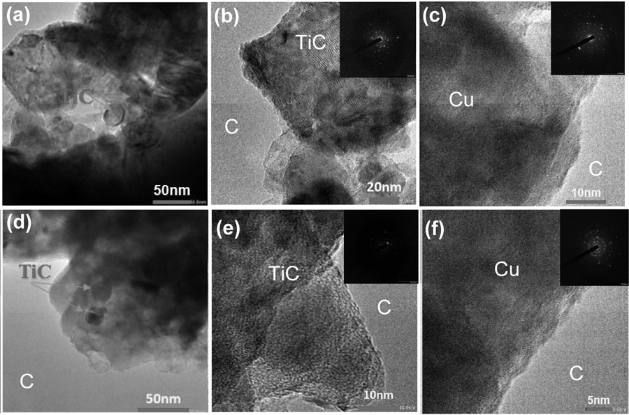 Fig. 5. HR-TEM images and SAED of compos- ites sintered at 800°C: (a-c) Comp. MN and (d-f) Comp. NN. (a, d) bright-field images, (b, e) TiC embedded in Cu matrix area (inset: SAED corre- sponding to a TiC crystallite) (c, f) Cu matrix area (inset: SAED corresponding to a Cu crystallite). C is assigned to the amorphous Carbon film of the holder grit.