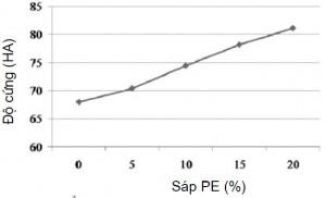 Hình 6. ảnh hưởng của hàm lượng sáp PEtới độ cứng của hỗn hợp sáp A
