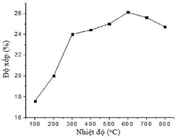Hình 6. Ảnh hưởng của nhiệt độ đến độ xốp của vỏ sơn ceramic