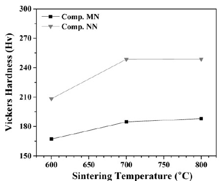 Fig. 6. Vickers hardness of Comp. MN and Comp. NN sintered at different temperatures.