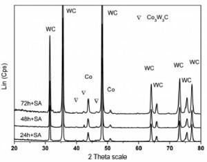 Hình 7. Giản đồ nhiễu xạ tia X của hợp kim sau khi thiêu kết