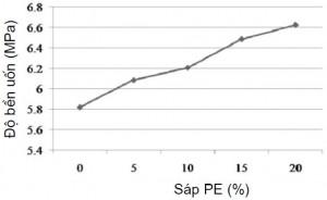 Hình 7. ảnh hưởng của hàm lượng sáp PE tới độ bền uốn của hỗn hợp sáp A