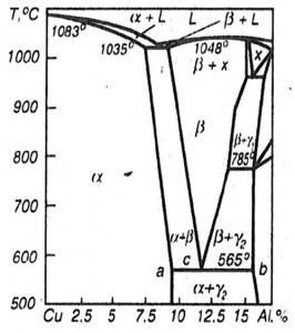 Hình 1.1. Giản đồ pha Cu-Al