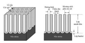 Hình 1. Sơ đồ cấu trúc dạng tổ ong (hình lục giác) của lớp anốt hóa trên nhôm và mặt cắt dọc củacác cột ôxit nhôm [1].