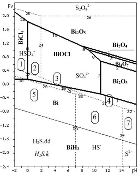 Hình 1. Giản đồ phân vùng các phản ứng tương tác