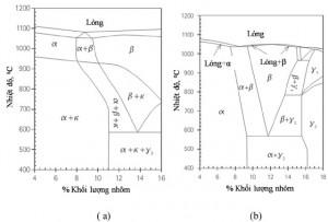 Hình 1. Giản đồ pha của hợp kim Cu-Al-Ni-Fe tại mặt cắt với 5% mỗi loại của Ni và Fe (a) và giản đồ pha 2 nguyên Cu-Al (b) [6]