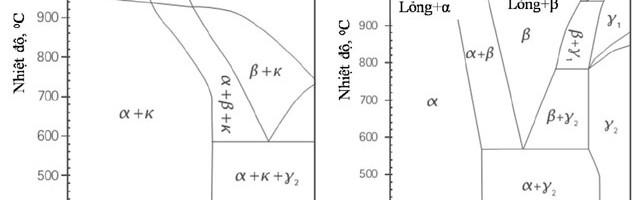 Ảnh hưởng của nhiệt luyện tới tổ chức và cơ tính của hợp kim đồng BCuAl10Fe4Ni4Mn3