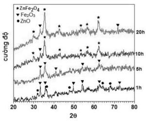 Hình 1. Giản đồ nhiễu xạ rơnghen của hỗn hợpFe2O3 – ZnO nghiền thời gian khác nhau