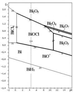 Hình 1. Giản đồ cân bằng E - pH hệ Bi-Cl-H2O [2]