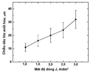 Hình 2. Đồ thị biểu thị quan hệ mật độ dòng và chiều dày lớp anốt hóa(thời gian anốt hoá: 40 phút)