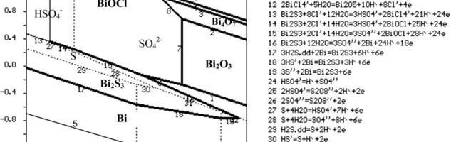 Xây dựng giản đồ E – pH hệ 5 nguyên Bi-S-Cl-H2Oứng dụng trong hòa tách tinh quặng bismutsunfua