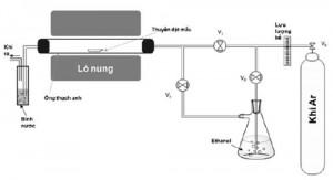 Hình 2. Sơ đồ hệ thống CVD chế tạo CNFs