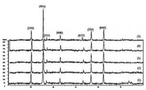 Hình 2. Giản đồ nhiễu xạ XRD của mẫu 1, 2, 3, 4 và 5 sau khi đồng kết tủa và nung ở 800 oC trong thời gian 4 h
