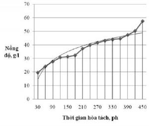 Hình 2. Sự thay đổi nồng độ Fe trong dung dịch khi hòa tách với tốc độ 110 v/ph ở nhiệt độ phòng