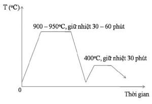Hình 2. Chế độ nhiệt luyện 1 và 2