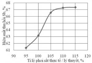 Hình 2. ảnh hưởng của phoi sắt đến hiệu suất thu hồi antimon