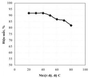 Hình 2. ảnh hưởng của nhiệt độ tới hiệu suất kết tủa BiOCl