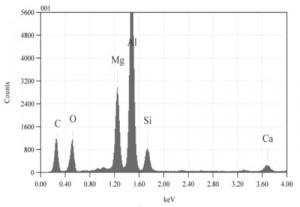 Hình 2. Phổ EDX của mẫu M1:1050 oC; 1,5lít/phút; 2 giờ