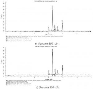 Hình 3.4 (c,d). Giản đồ nhiễu xạ rơnghen hợp kim ở các trạng thái khác nhau
