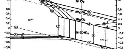 Nghiên cứu lựa chọn nguyên liệu bổ sungionnikencho điện phân thu hồi niken