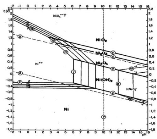 Hình 3: Giản đồ trạng thái E-pH của Ni ở 250C  [3]