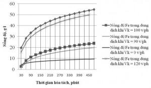 Hình 3. Sự thay đổi nồng độ Fe trong dung dịch ỏ tốc độ khuấy khác nhau tại nhiệt độ phòng