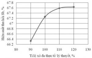 Hình 3. ảnh hưởng của xô đa đến hiệu suất thu hồi antimon