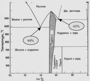 Hình 3: Giản đồ trạng thái hệ sunfua sắt ở nhiệtđộ > 400 oC