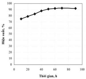 Hình 3. ảnh hưởng của thời gian tới hiệu suất kết tủa BiOCl
