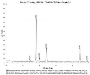 Hình 3. Giản đồ nhiễu xạ rơngen của mẫu M3:1050 oC; 1,5 lít/phút; 6 giờ