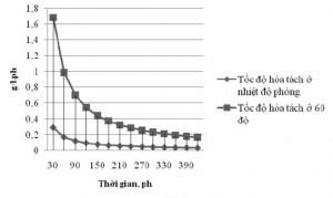 Hình 4. Tốc độ hòa tách Fe khi khuấy ở tốc độ110 v/ph tại nhiệt độ phòng và 60 oC