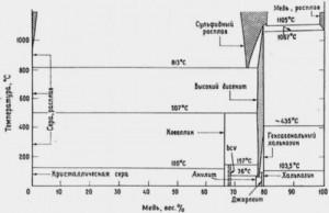 Hình 4: Giản đồ trạng thái hệ sulfua Cu-S