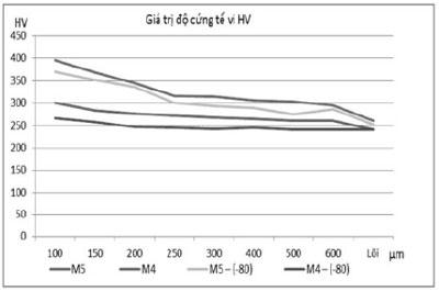 Hình 4. Giá trị độ cứng tế vi của các mẫu sau va đập và xử lý ở các nhiệt độ âm, tínhtừ bề mặt mẫu