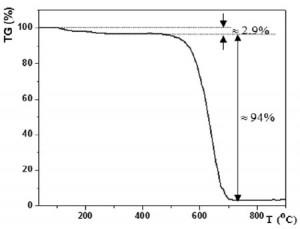 Hình 5. Đường cong phân tích nhiệt trọng lượngTGA của mẫu sợi cacbon
