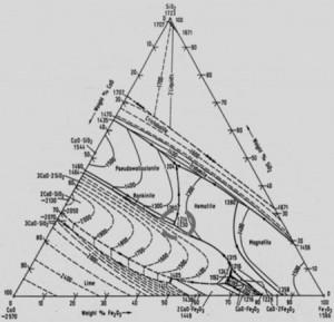 Hình 6: Giản đồ trạng thái xỉ hệ CaO - Fe2O3 - SiO2