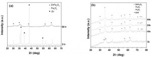 Fig. 1. XRD patterns of Zn - Fe3O4 mixture  milling at different  times