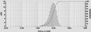 Hình 3. Phân bố cỡ hạt của quặng sau nghiền; UnderSize (%) - tỷ lệ hạt lọt qua sàng (dưới kích thướcđưa ra); q(%) - tỷ lệ hạt theo kích thước đưa ra;