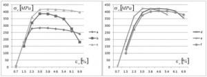 Hình 5. Quan hệ ứng suất-biến dạng khi thử kéo Cu 99,9 đã qua ECAP: a-sau 1 lần; b-sau 2 lần;c-sau 3 lần; d-sau 4 lần; e-sau 5 lần và f-sau 8 lần ép