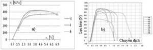 Hình 6. Quan hệ ứng suất-biến dạng (a) và dữ liệu thô chưa xử lý (b) khi thử kéo Cu 99,9 đã quaECAP: g-sau 12 lần; i-sau 16 lần và k-sau 20 lần ép