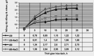 Hình 7. Nồng độ dung dịch niken và đồng phụ thuộc thời gian hoà tách