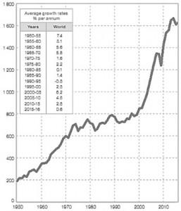 Hình 3. Sản lượng thép thế giới giai đoạn1950-2016 (đơn vị tính: triệu tấn)
