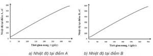 Hình 6. Nhiệt độ tại điểm A và điểm B thể hiện bằng phương pháp thực nghiệm