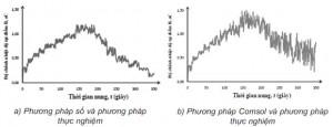 Hình 9. Chênh lệch nhiệt độ tại điểm B