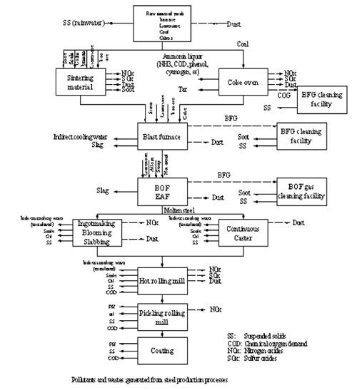Hình 1. Các chất ô nhiễm và phát thải trong công nghệ sản xuất gang-thép