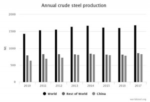 Hình 1. Sản lượng thép thô thế giới