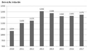 Hình 1. Sản lượng gang thế giới (2010 - 2017)
