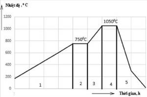 Hình 3. Quy trình nhiệt luyện thép