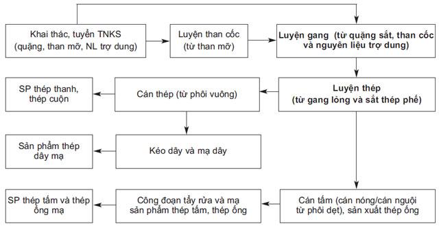 Hình 1. Sơ đồ các công đoạn sản xuất gang, thép của ngành thép Việt Nam